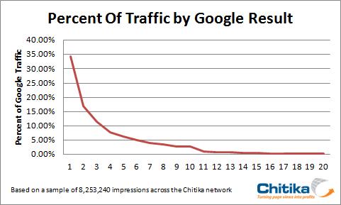 traffic by rank in google